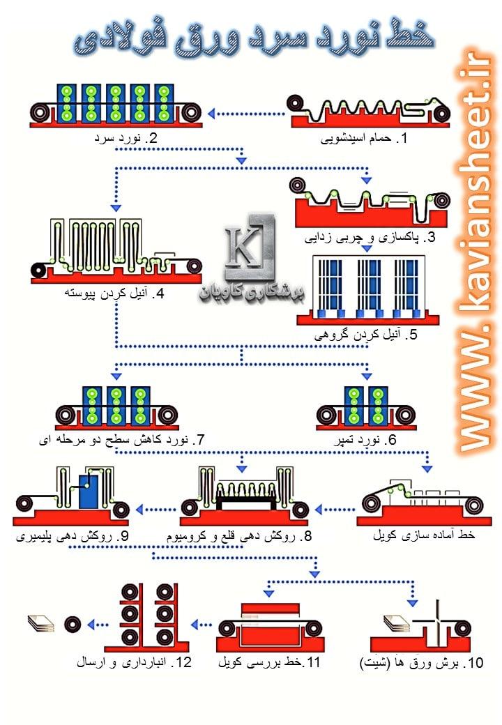 مراحل تولید ورق سرد
