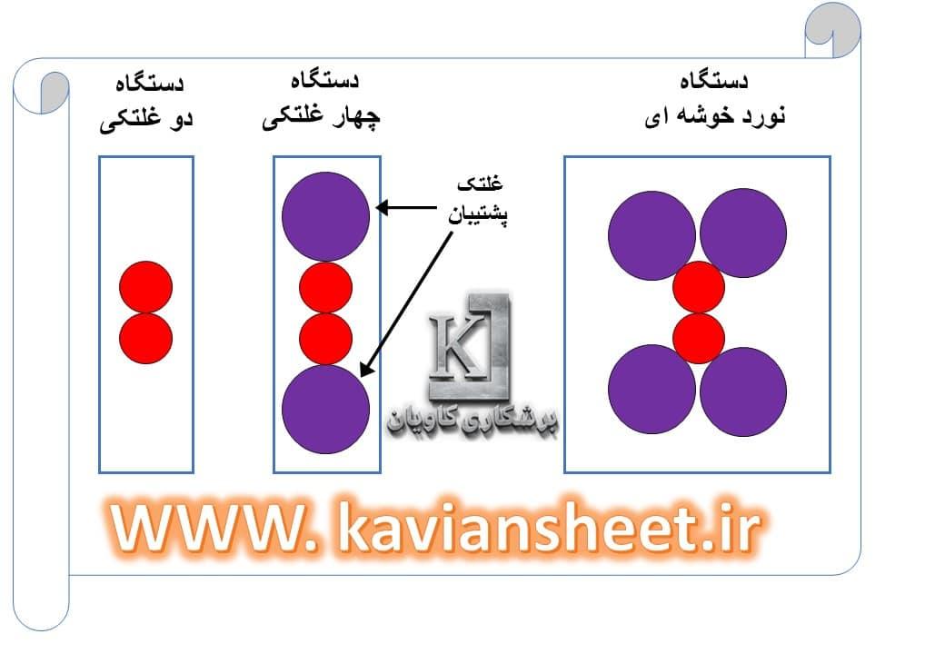 مراحل تولید ورق گرم