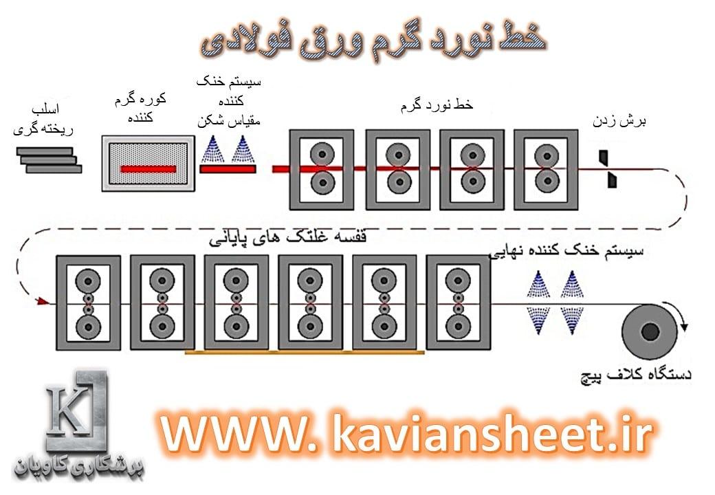 مراحل تولید نورد ورق گرم