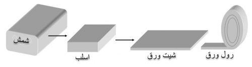 محصولات تولیدی شمش