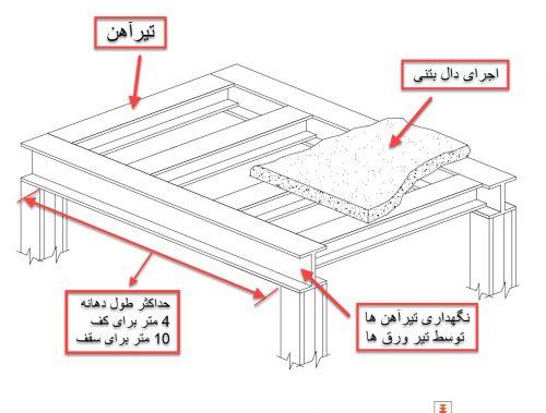 نحوه اجرای تیر ورق در سازه